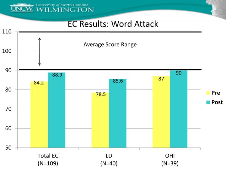 EC Results: Word Attack