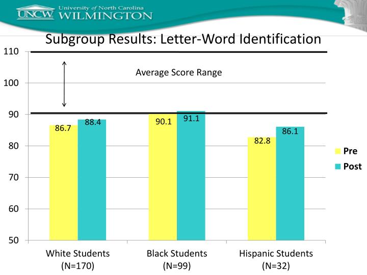 Subgroup Results: Letter-Word Identification