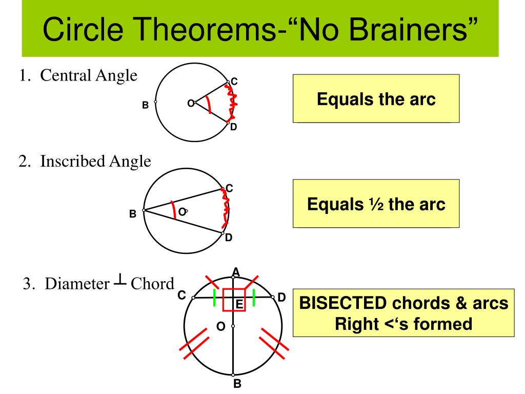 Ppt Circle Theorems No Brainers Powerpoint Presentation Id3214688