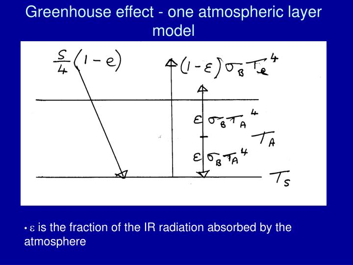 Greenhouse effect - one atmospheric layer model