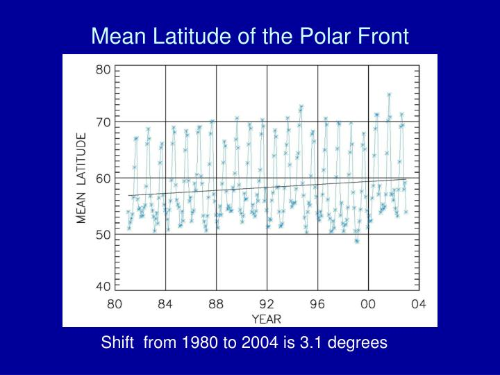 Mean Latitude of the Polar Front