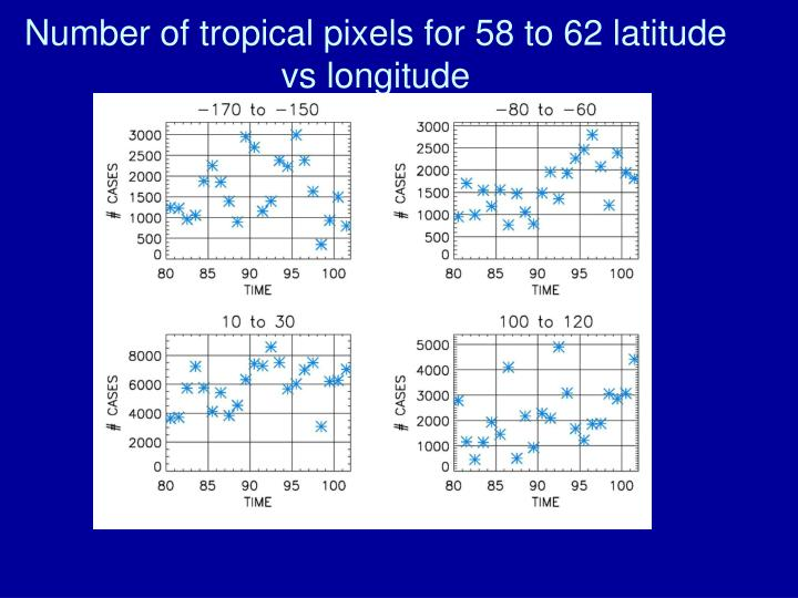Number of tropical pixels for 58 to 62 latitude vs longitude