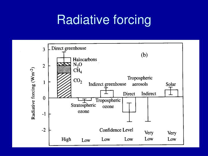 Radiative forcing