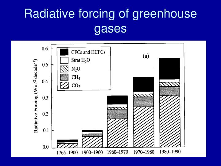 Radiative forcing of greenhouse gases