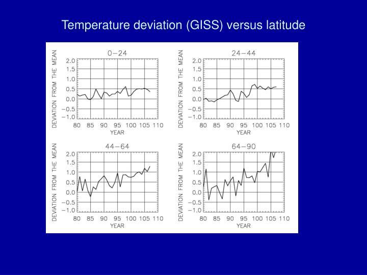 Temperature deviation (GISS) versus latitude