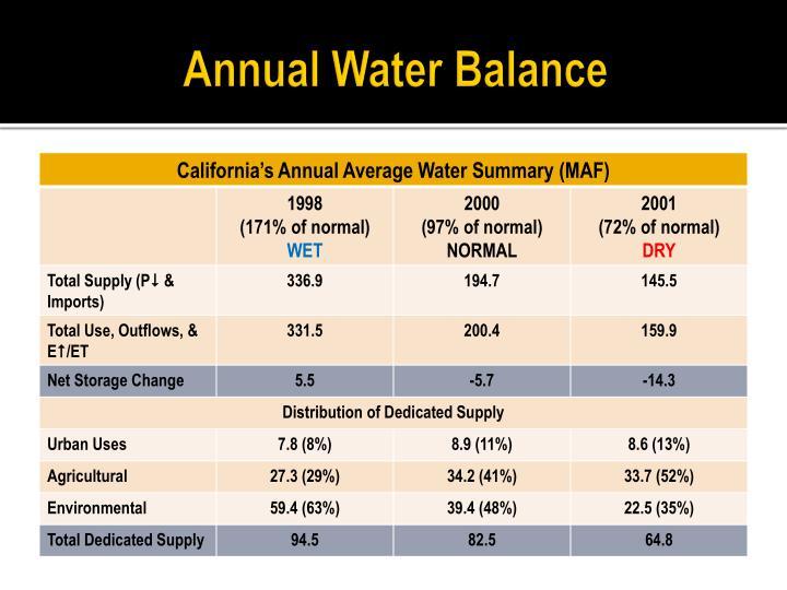 Annual water balance