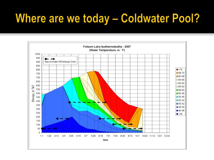 Where are we today – Coldwater Pool?