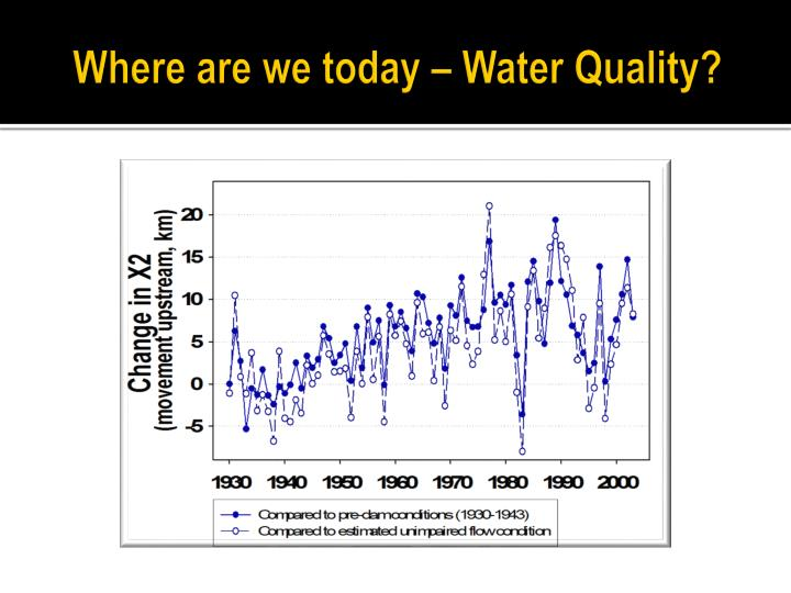Where are we today – Water Quality?