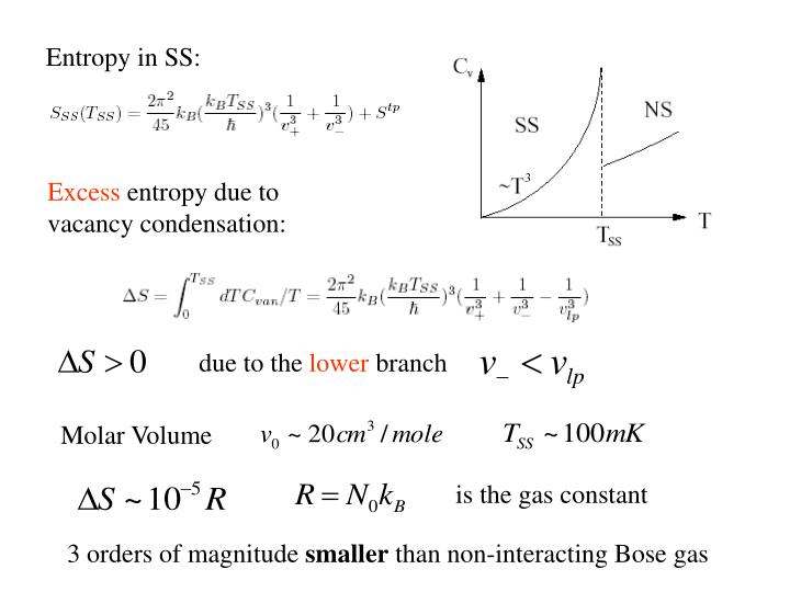 Entropy in SS: