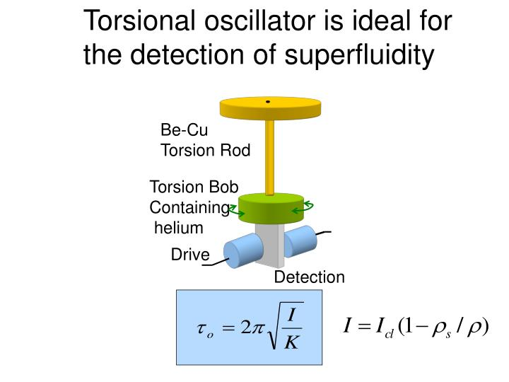 Torsional oscillator is ideal for the detection of superfluidity