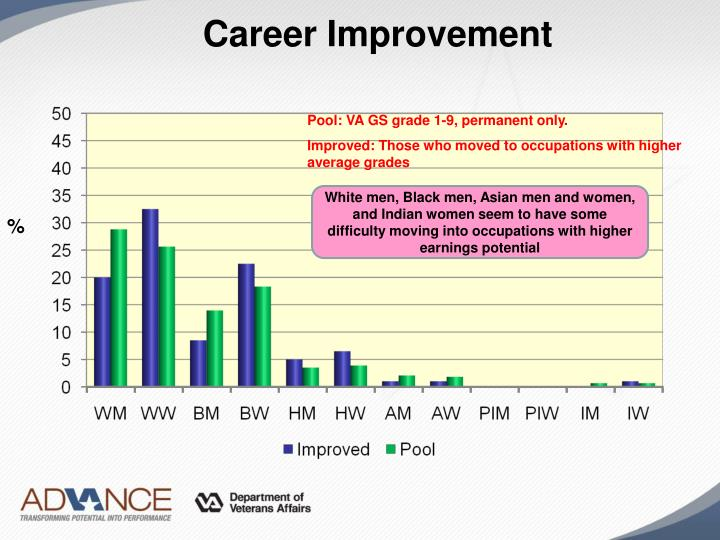 Career Improvement