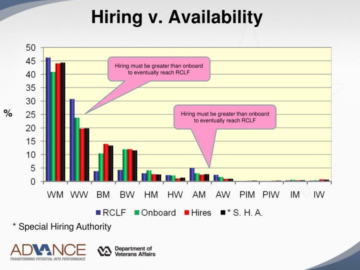 Hiring v. Availability