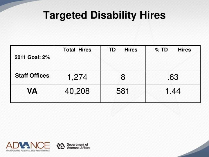 Targeted Disability Hires