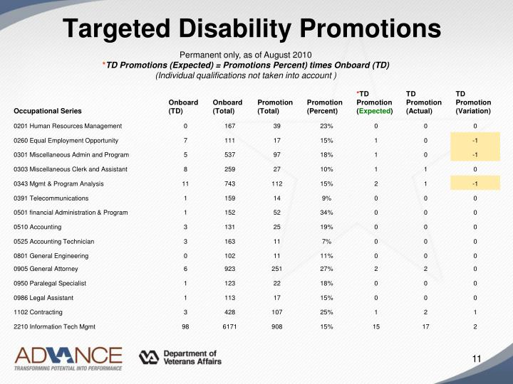 Targeted Disability Promotions