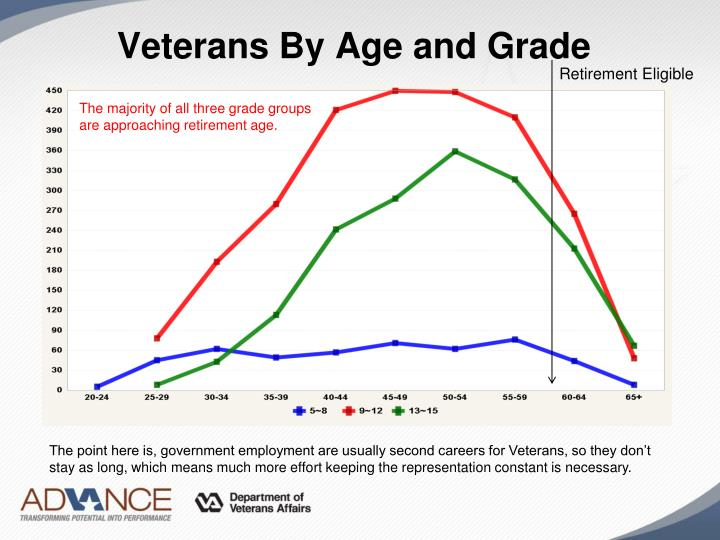 Veterans By Age and Grade