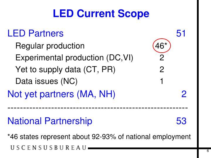 LED Current Scope