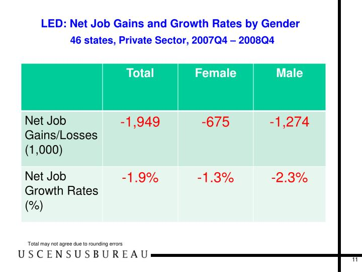 LED: Net Job Gains and Growth Rates by Gender