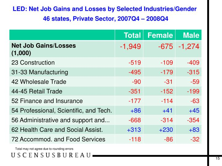 LED: Net Job Gains and Losses by Selected Industries/Gender