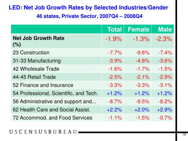 LED: Net Job Growth Rates by Selected Industries/Gender
