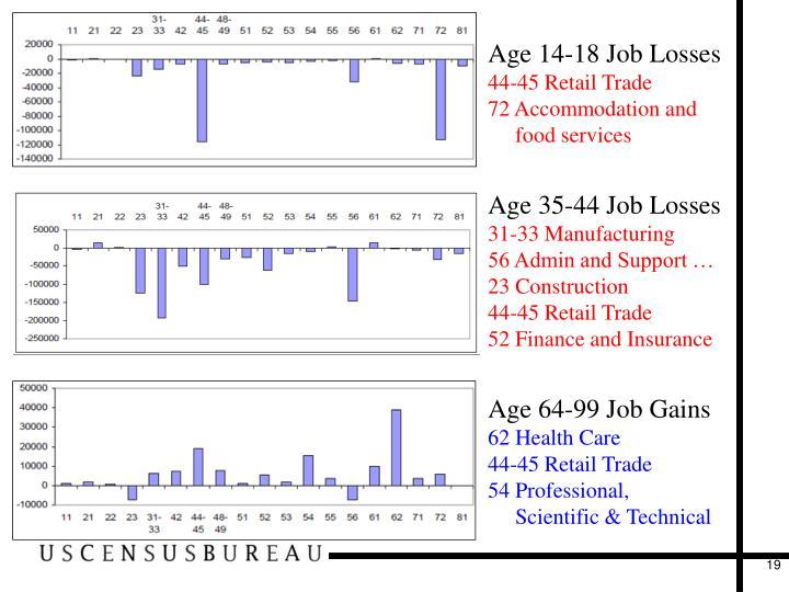 Age 14-18 Job Losses