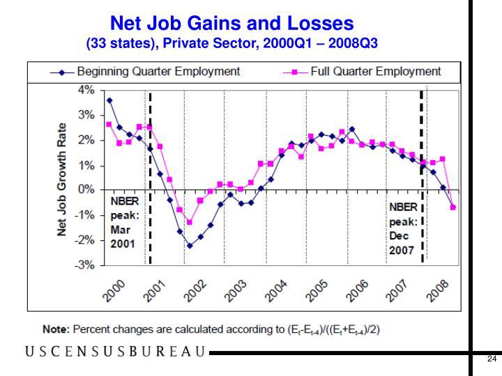 Net Job Gains and Losses