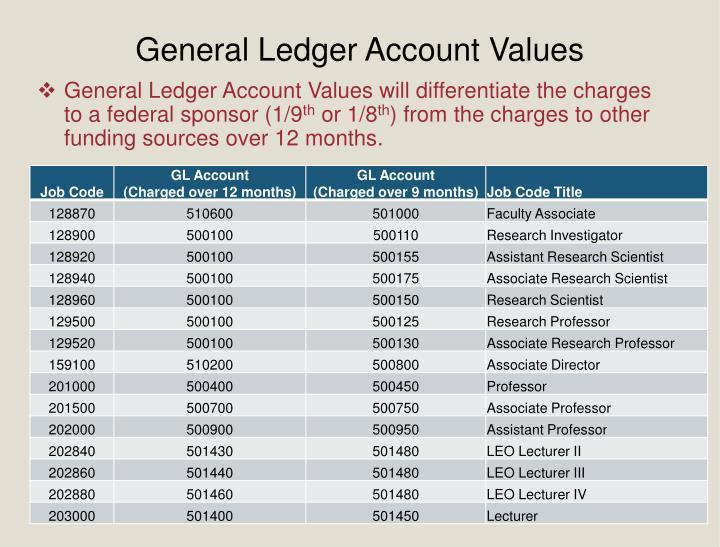 General Ledger Account Values