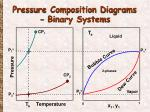 pressure composition diagrams binary systems
