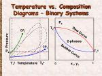 temperature vs composition diagrams binary systems
