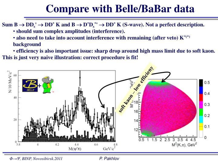 Compare with Belle/BaBar data