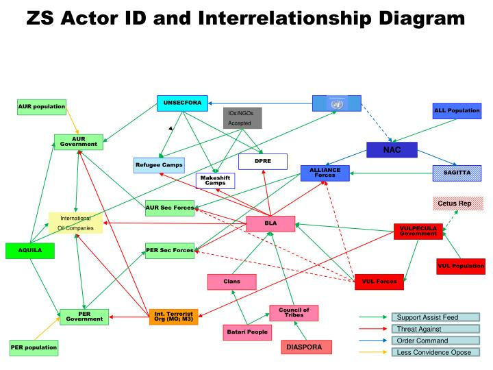 Ppt Zs Actor Id And Interrelationship Diagram Powerpoint