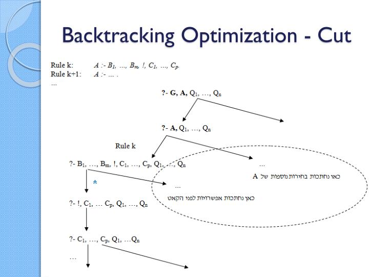 Backtracking Optimization - Cut
