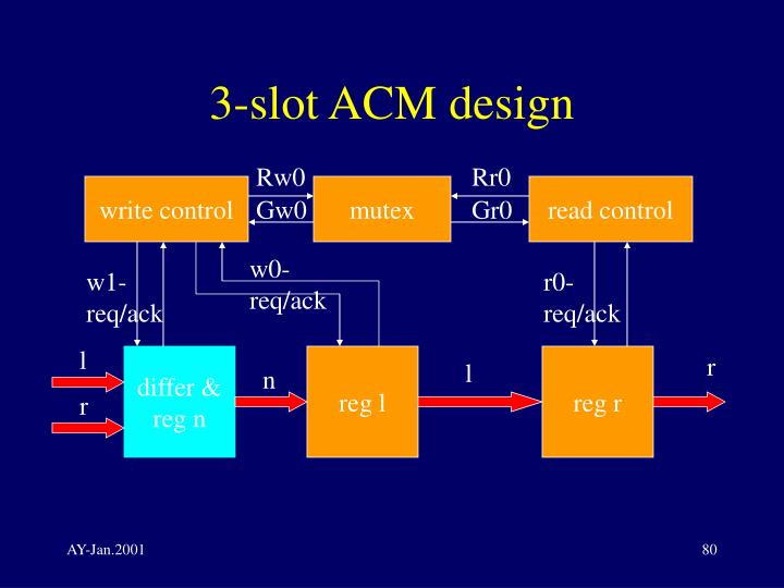 3-slot ACM design