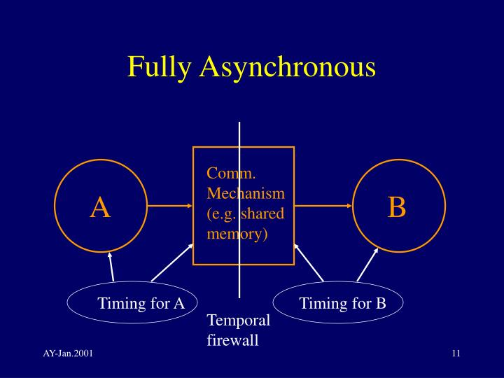 Fully Asynchronous