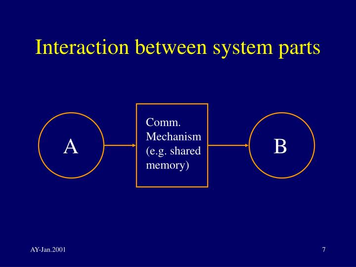 Interaction between system parts