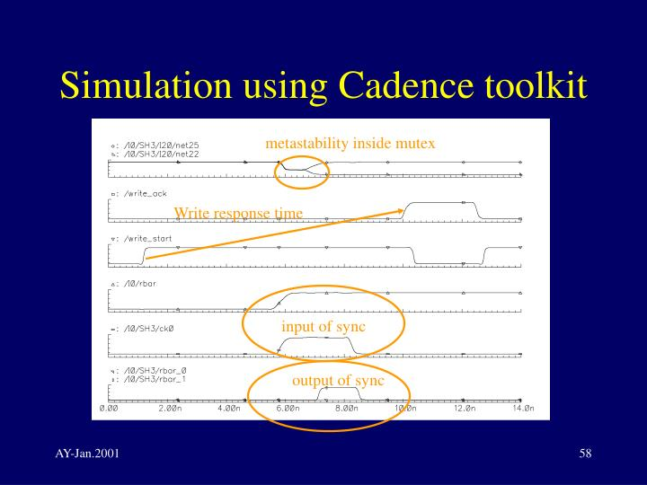 Simulation using Cadence toolkit