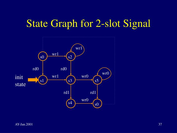 State Graph for 2-slot Signal