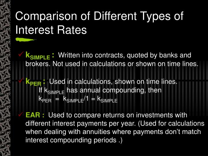 Comparison of Different Types of Interest Rates