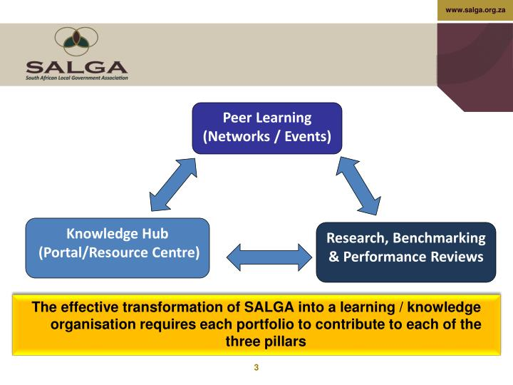 Peer Learning (Networks / Events)