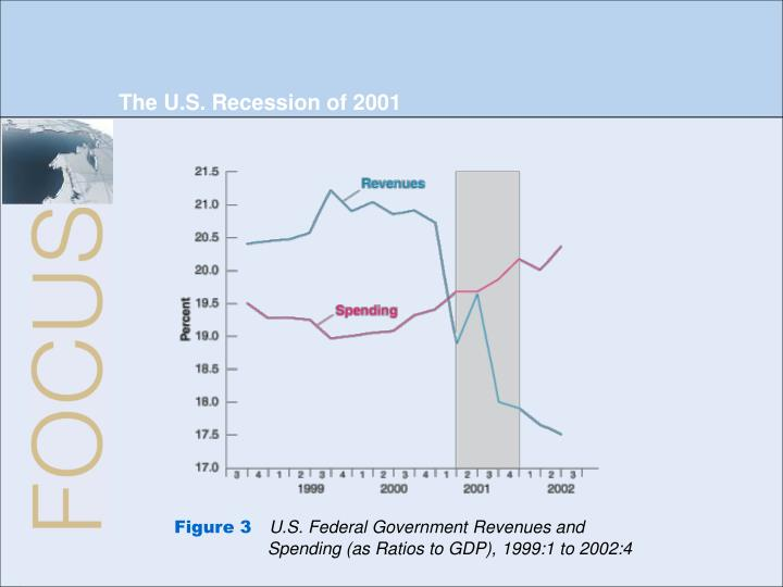 The U.S. Recession of 2001