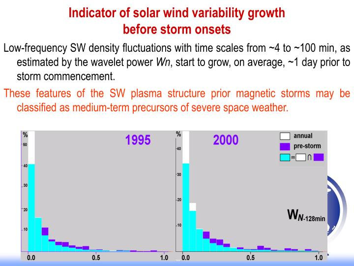 Indicator of solar wind variability growth