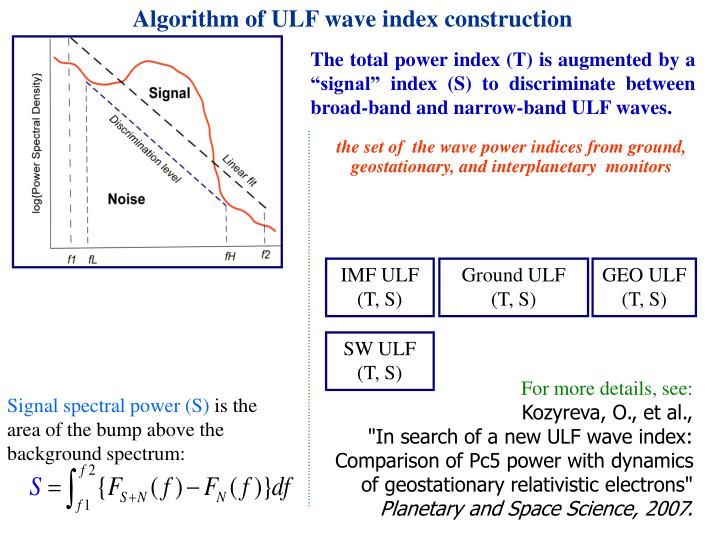 Algorithm of ULF wave index construction