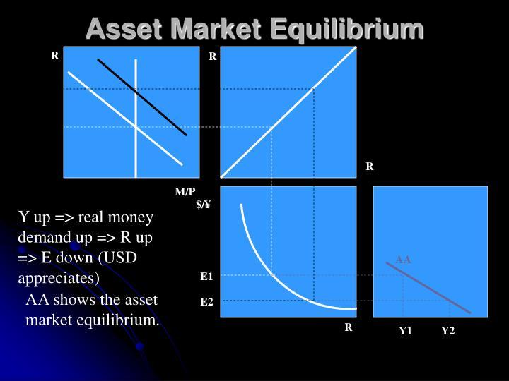 Asset Market Equilibrium