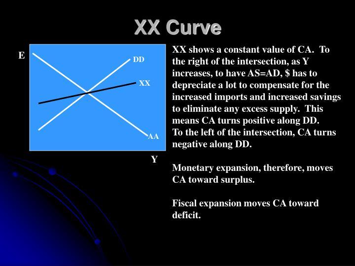 XX Curve