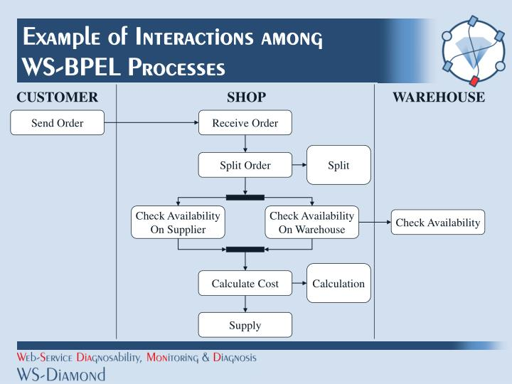 Example of interactions among ws bpel processes