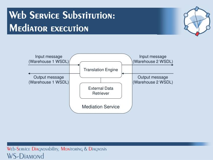 Web Service Substitution: