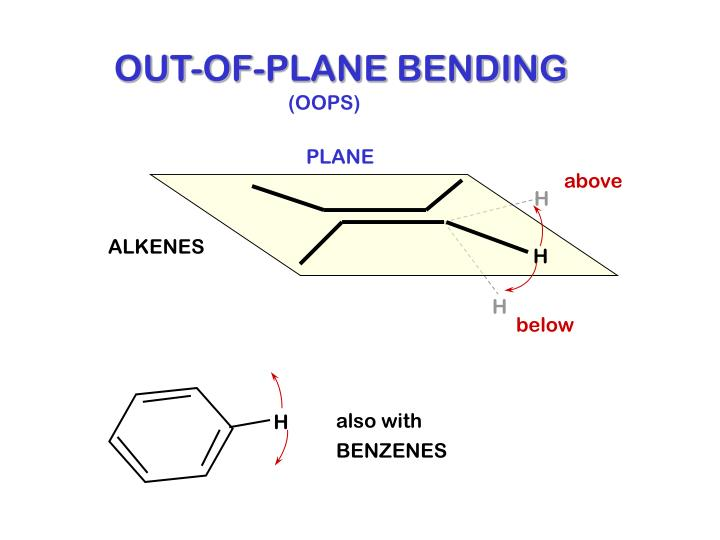 OUT-OF-PLANE BENDING
