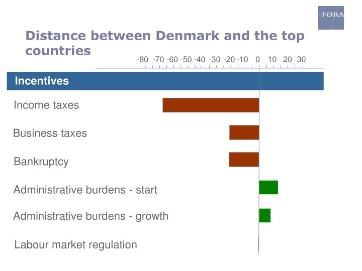 Distance between Denmark and the top countries