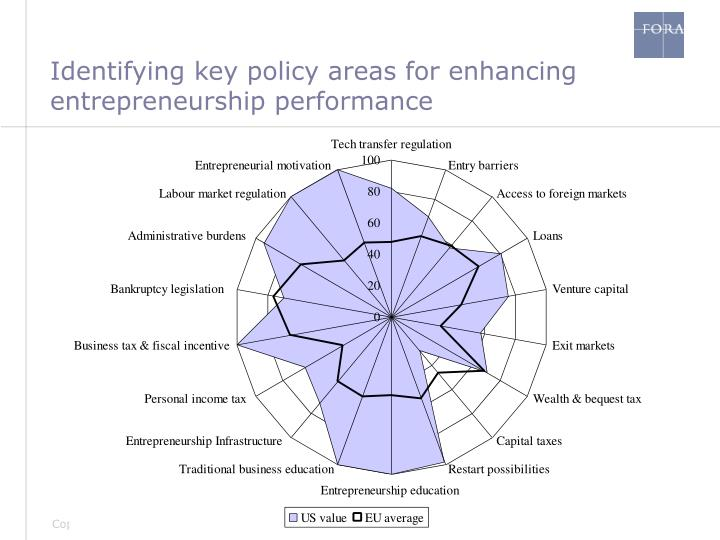 Identifying key policy areas for enhancing entrepreneurship performance