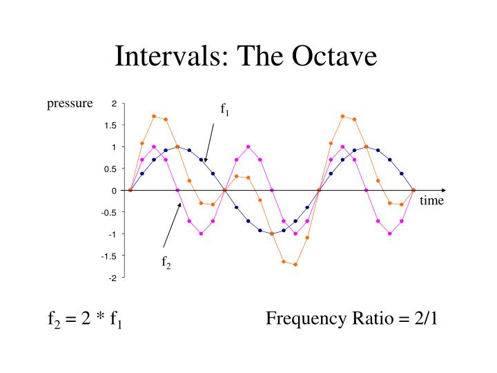 Intervals the octave