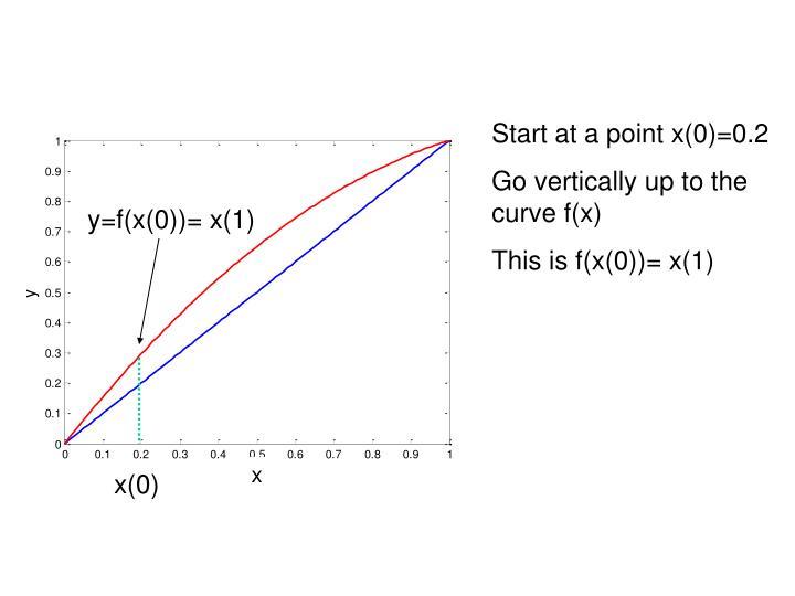 Start at a point x(0)=0.2